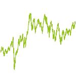 wikifolio-Chart: HighClasstecperf2020