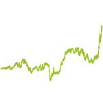 wikifolio-Chart: Solid Rock USA + Welt