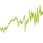 wikifolio-Chart: Frische Brise