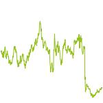 wikifolio-Chart: BondiTrader