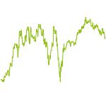 wikifolio-Chart: Optimist und Pessimist