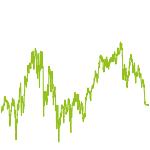wikifolio-Chart: MuM Telekom, Post und Versorger
