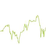 wikifolio-Chart: Finanzkraft 100 Welt