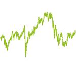 wikifolio-Chart: 3-Säulen Wachstum