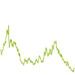 wikifolio-Chart: Long-Short Index Strategy Aktien