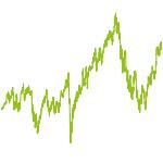 wikifolio-Chart: New Technologies