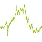 wikifolio-Chart: High Performer Allianz