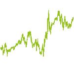 wikifolio-Chart: long-term picks 2020 plus