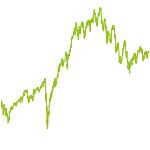 wikifolio-Chart: Zwiebelrostbraten