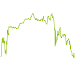 wikifolio-Chart: Trendfolge DAX