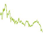 wikifolio-Chart: Gold Silber Minen Invest