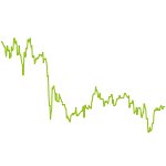 wikifolio-Chart: Kleine Schritte mit wenig Aktien