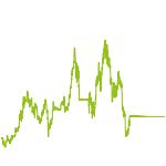 wikifolio-Chart: Bitcoin & ETH Trading Long Term