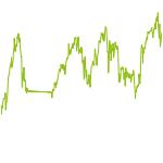 wikifolio-Chart: US Stock Momentum Selection