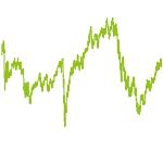 wikifolio-Chart: Global Makro Trends