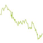 wikifolio-Chart: PLCI - German Eagles