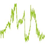 wikifolio-Chart: investmenteasy