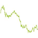 wikifolio-Chart: Wicked antizyklisch - spekualtiv