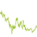 wikifolio-Chart: Nautik