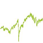 wikifolio-Chart: Stabilität & Wachstum