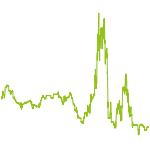 """wikifolio-Chart: Globalinvest """"Hakuna Matata"""""""