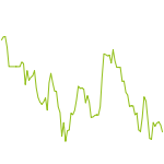 wikifolio-Chart: R.I.P. Ger30 Trendfolge Hebel 3