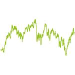 wikifolio-Chart: iBlogDividende