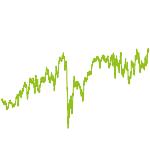 wikifolio-Chart: Carmelita Panikattackenstrategie