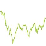 wikifolio-Chart: Smart Money Stargazing