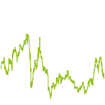 wikifolio-Chart: SFC2_MyInvest