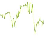 wikifolio-Chart: CashMagister Depot