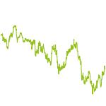 wikifolio-Chart: Gold- & Silberwerte