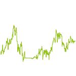 wikifolio-Chart: NeoDarvas GAP-Trendfolge und CV