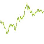 wikifolio-Chart: E. T. Folio