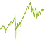 wikifolio-Chart: Pensionsfonds1