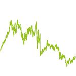 wikifolio-Chart: Turnaround- und Wachstumswerte