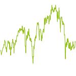wikifolio-Chart: Zertifikatewelt
