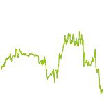 wikifolio-Chart: Global Lion