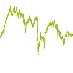wikifolio-Chart: DIVersIDENDENPerlen