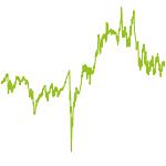 wikifolio-Chart: KFK Mittelfristig Wachstum