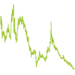 wikifolio-Chart: Marihuana Hanf Cannabis