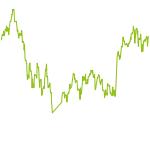 wikifolio-Chart: Brody's Demografischer Wandel