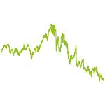 wikifolio-Chart: onesharetrade