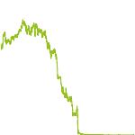 wikifolio-Chart: Sondersituation