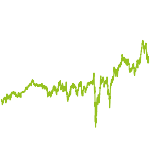 wikifolio-Chart: Bioprofit Vermögen