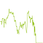wikifolio-Chart: System Trading mit Hebel