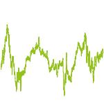 wikifolio-Chart: Market Technical On Fundamentals