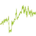 wikifolio-Chart: Global Momentum ETF Strategie