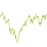 wikifolio-Chart: Multi Factor Cycle Rotator CHF