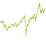 wikifolio-Chart: TREND Deutschland 200